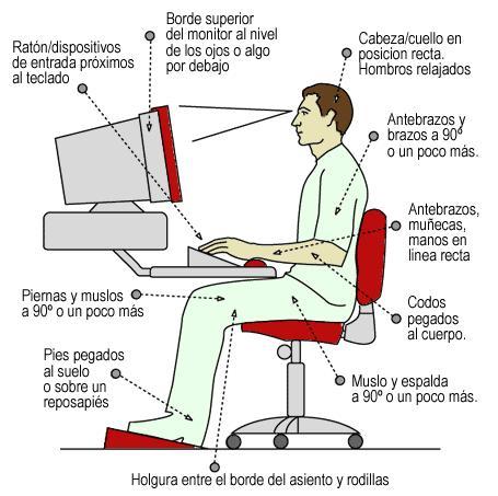 Ergonom a en el trabajo for Altura escritorio ergonomico