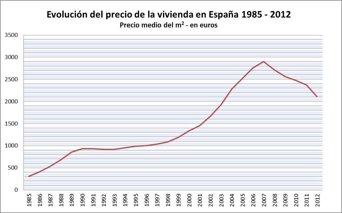 Precio Vivienda_España 1985-2012